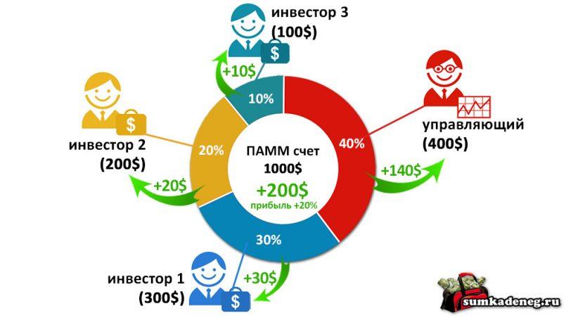 Схема распределения прибыли в ПАММ счетах