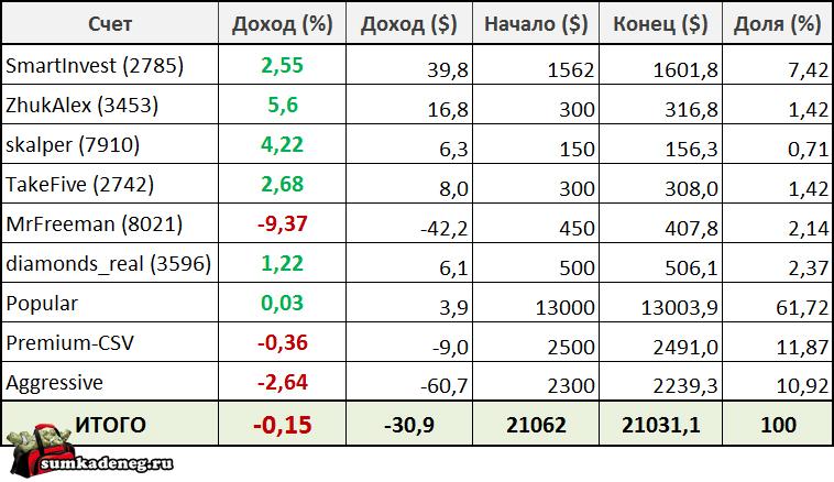 Отчет по результатам инвестирования в ПАММ счета (19.09-25.09)