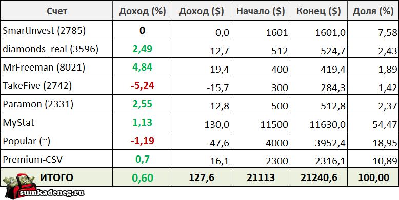 Отчет по инвестициям в ПАММ счета с 3 по 9 октября 2016 года (127$)