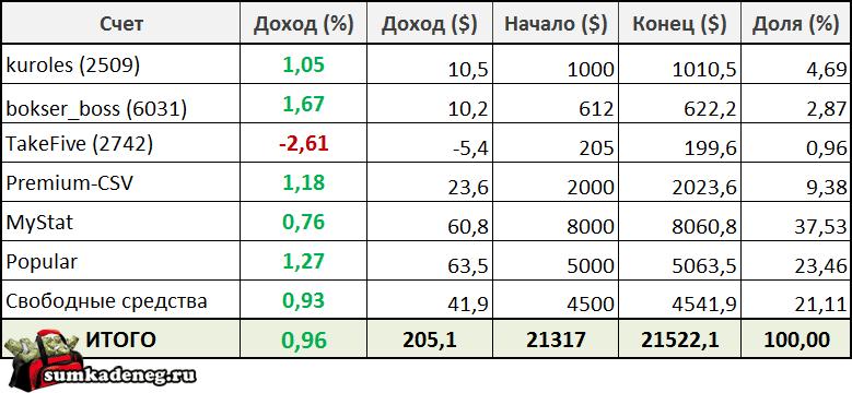Отчет по результатам инвестирования в ПАММ счета с 17 по 23 октября