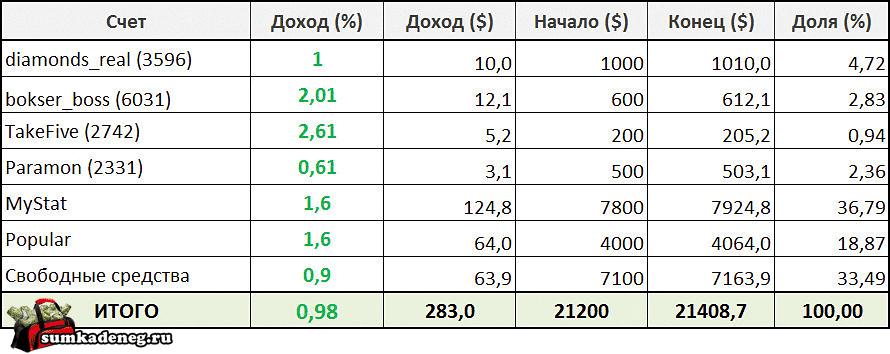 Отчет по результатам инвестирования в ПАММ счета за неделю с 10 по 16 октября