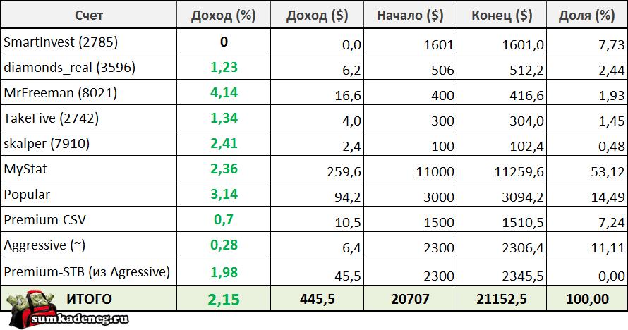 Отчет о прибыли с 26 сентября по 2 октября