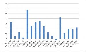 Доходность ПАММ портфеля по неделям в %