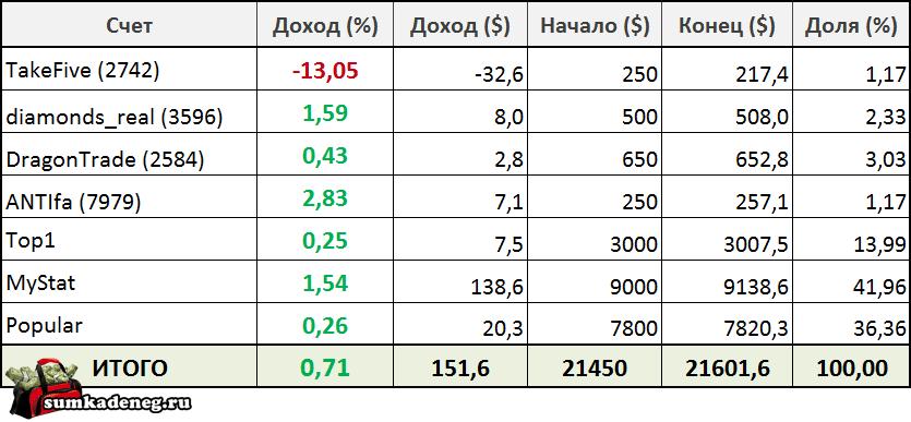 Отчет по результатам инвестирования в ПАММ счета с 31.10 по 6.11