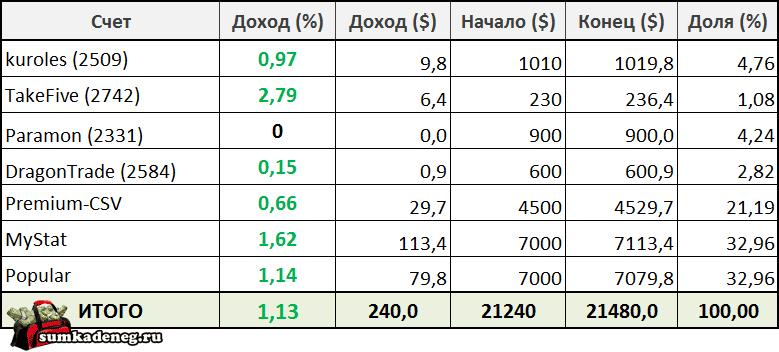 Доходность ПАММ счетов моего портфеля с 24 по 30 октября