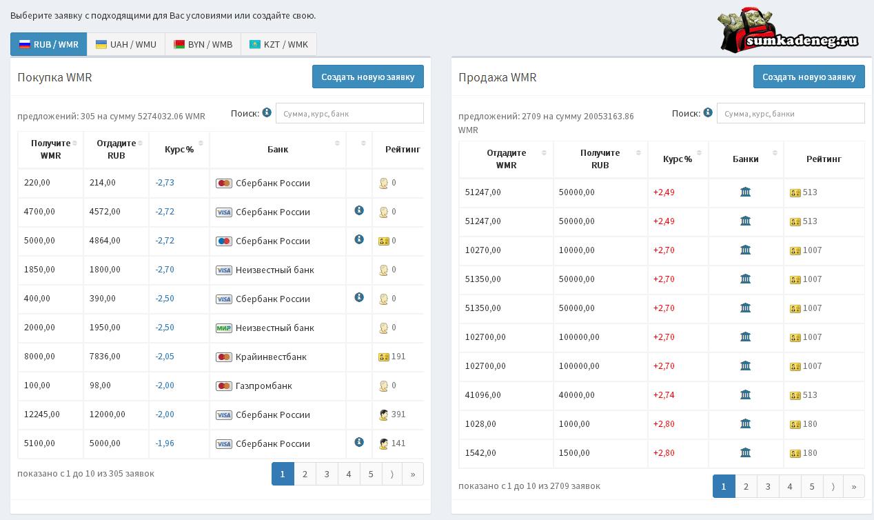 Вывод Webmoney на карту через биржу Cards